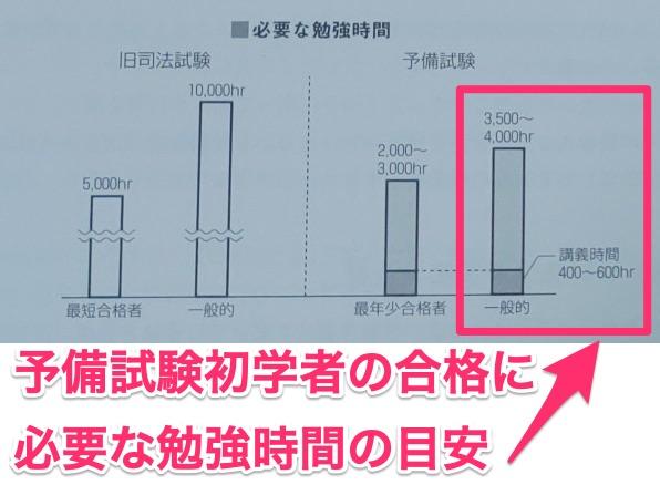 旧司法試験と予備試験の合格に必要な勉強時間の比較グラフ